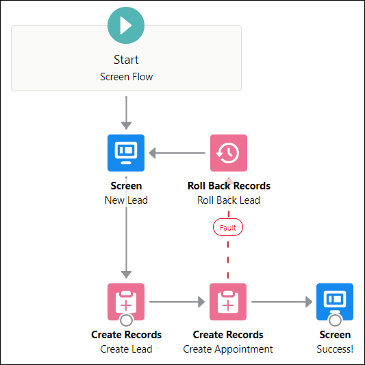 Screenshot of roll back fault path in the Flow Builder