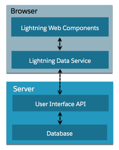 Data flow from the database up to UI API, LDS, and Lightning Web Components.