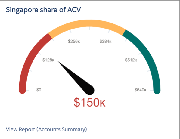 Gauge chart showing the ACV for the Singapore subsidiary relative to the ACV for the overall business